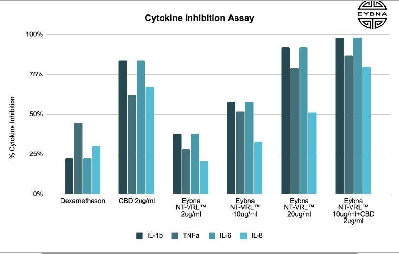 Cytokine Inhibition CBD and Terpenes